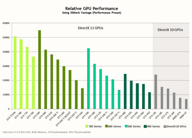 Сравнение производительности видеокарт NVIDIA