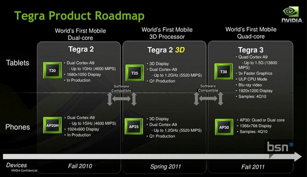 Tegra 3 roadmap