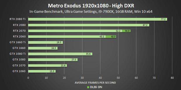 Производитльность DXR в Metro Exodus