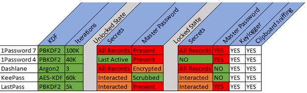 Сводная таблица уязвимостей менеджеров паролей