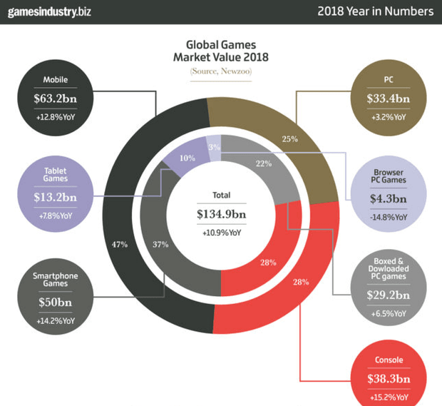 Мировой рынок видеоигр