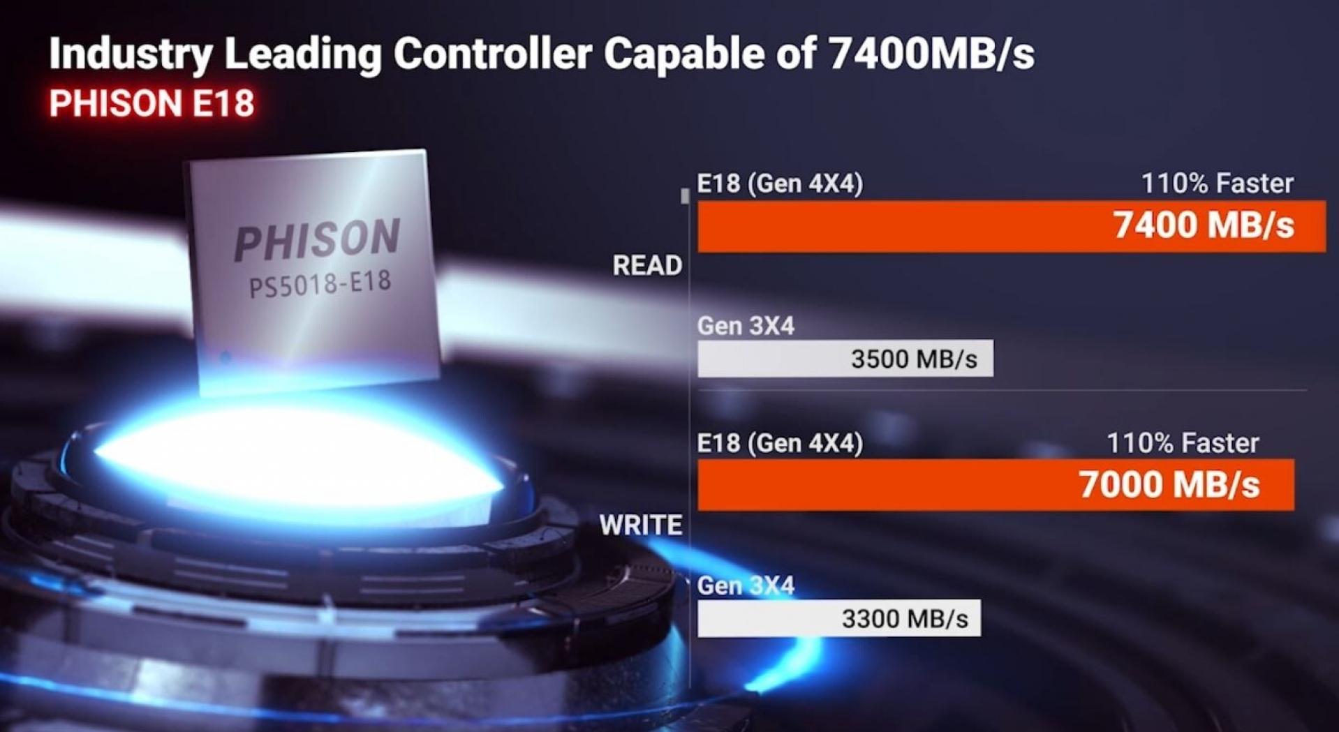 Phison обеспечит скорость работы SSD до 7400 МБ/с