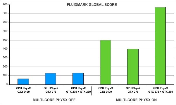 PhysX FluidMark multithreading bench