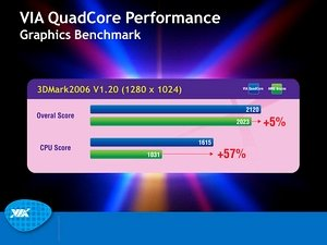3D Mark 06 VIA Quad Core