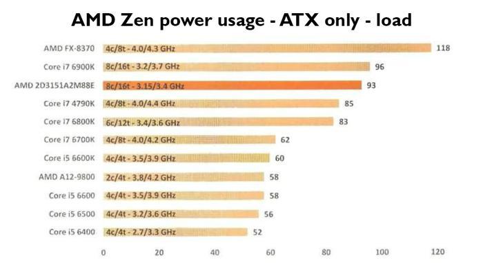 Тест энергопотребления Ryzen