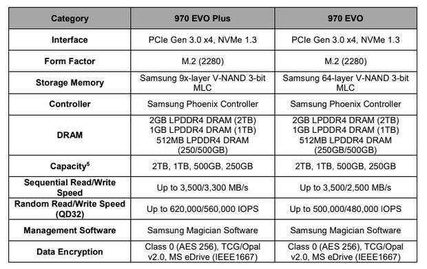 Спецификации SSD Samsung 970 Evo Plus