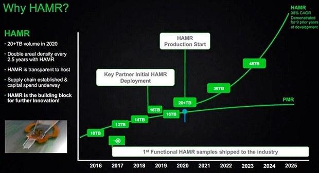 Дорожная карта развития HAMR и прогноз роста объёма HDD Seagate