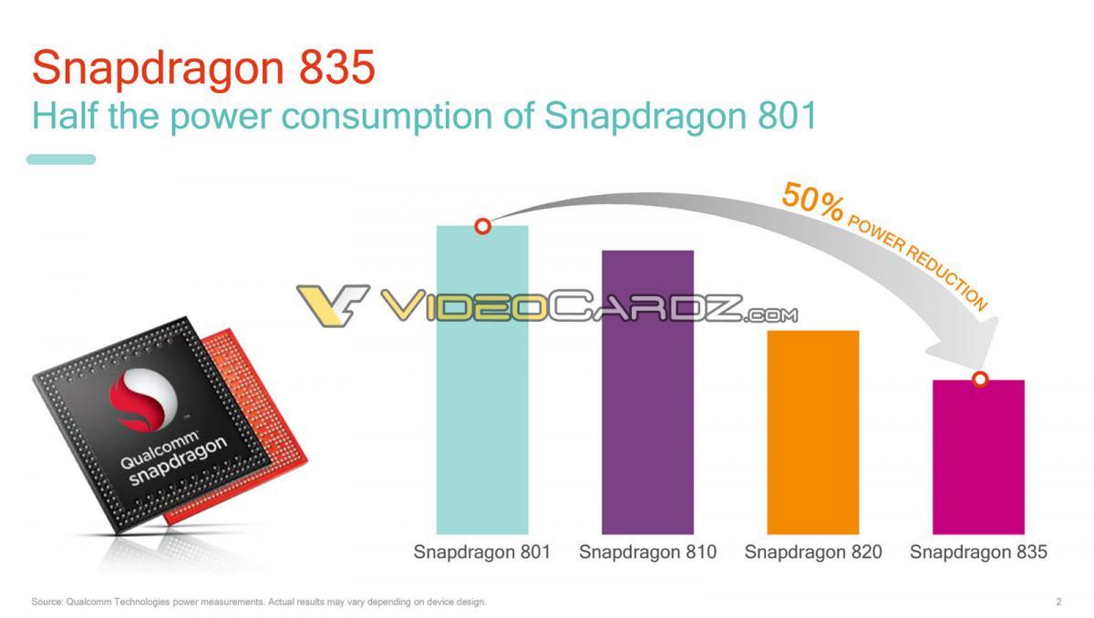 Архитектура Snapdragon 835