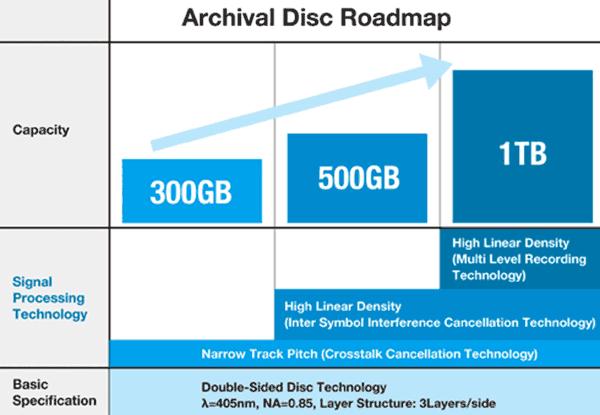 Дорожная карта новых оптических дисков Archival