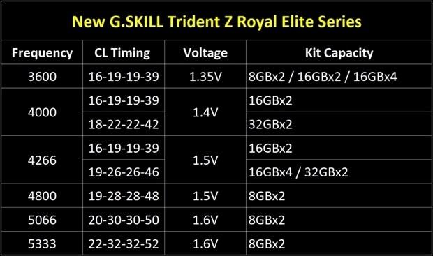 G.Skill выпускает серию памяти Trident Z Royal Elite