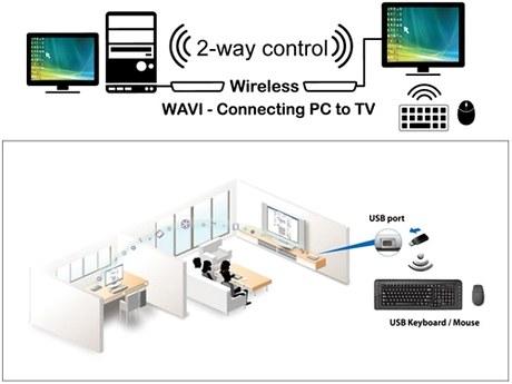 ASUS WAVI схема взаимодействия