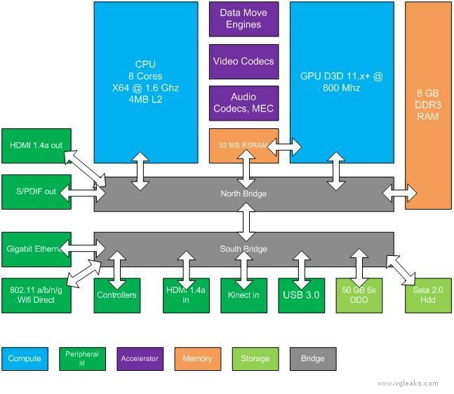 Схема работы платформы Durango
