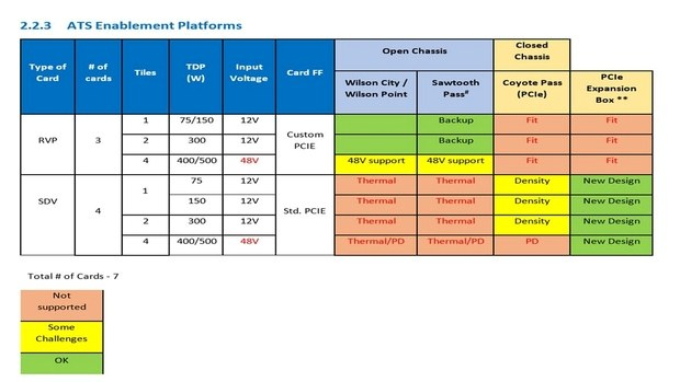 Варианты платформ Intel Xe