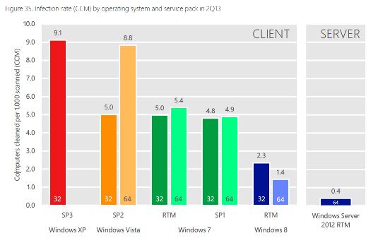Заражение вирусами ПК с XP в 6 раз выше, чем с Windows 8! Microsoft_report_chart