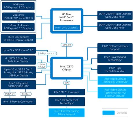 Блочная диаграмма Z370